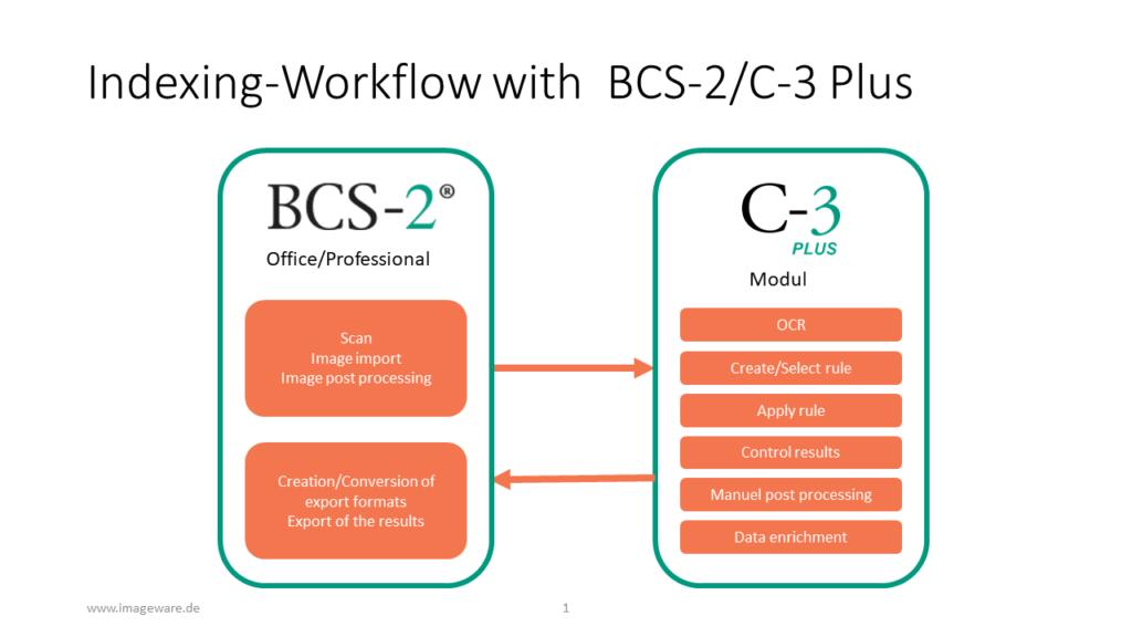Dieses Bild hat ein leeres Alt-Attribut. Der Dateiname ist Erschließungs-Workflow-mit-BCS-2-300x169.png